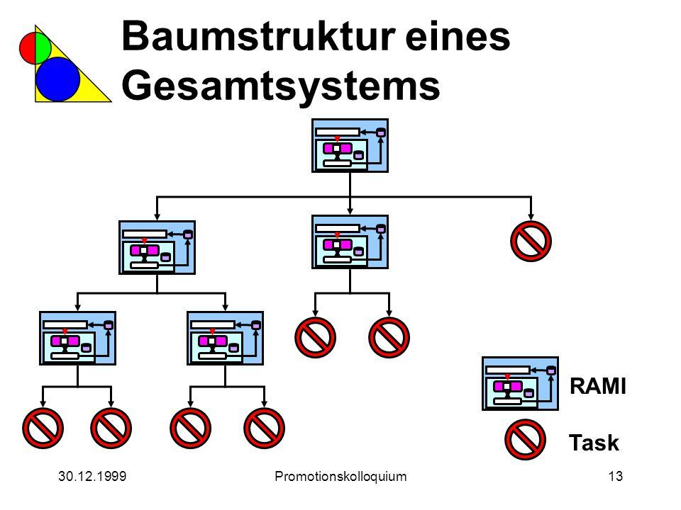 30.12.1999Promotionskolloquium13 Baumstruktur eines Gesamtsystems RAMI Task