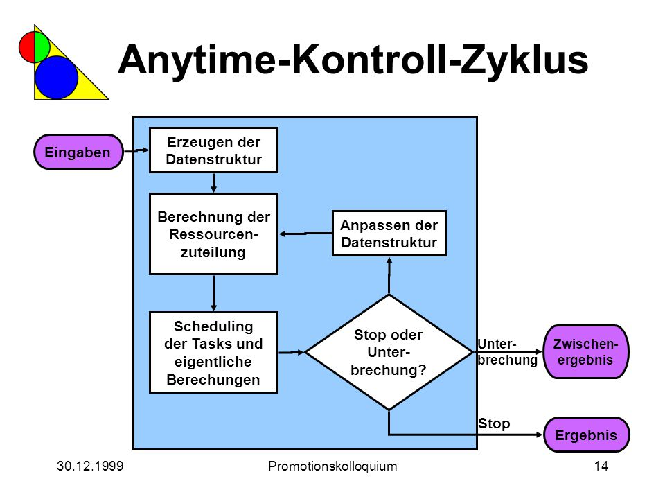 30.12.1999Promotionskolloquium14 Anytime-Kontroll-Zyklus Eingaben Erzeugen der Datenstruktur Berechnung der Ressourcen- zuteilung Scheduling der Tasks
