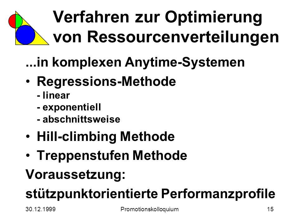 30.12.1999Promotionskolloquium15 Verfahren zur Optimierung von Ressourcenverteilungen...in komplexen Anytime-Systemen Regressions-Methode - linear - e