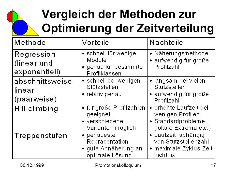 30.12.1999Promotionskolloquium17 Vergleich der Methoden zur Optimierung der Zeitverteilung