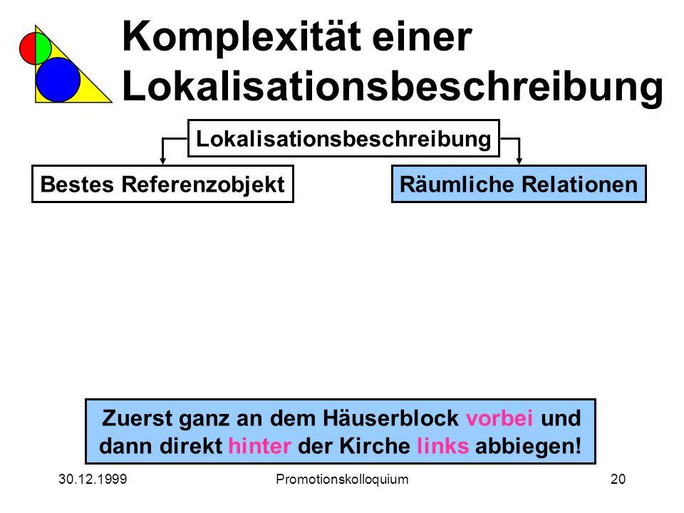 30.12.1999Promotionskolloquium20 Komplexität einer Lokalisationsbeschreibung Lokalisationsbeschreibung Bestes ReferenzobjektRäumliche Relationen Zuers