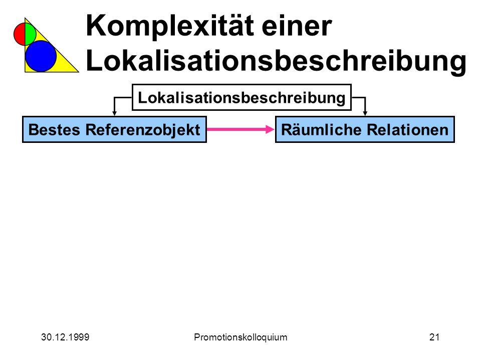 30.12.1999Promotionskolloquium21 Komplexität einer Lokalisationsbeschreibung Lokalisationsbeschreibung Bestes ReferenzobjektRäumliche Relationen