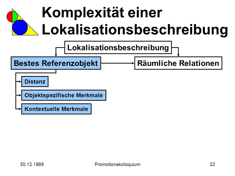 30.12.1999Promotionskolloquium22 Komplexität einer Lokalisationsbeschreibung Lokalisationsbeschreibung Bestes ReferenzobjektRäumliche Relationen Dista