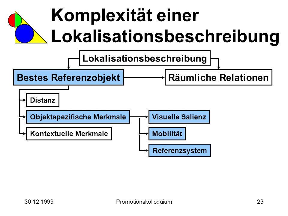 30.12.1999Promotionskolloquium23 Komplexität einer Lokalisationsbeschreibung Lokalisationsbeschreibung Bestes ReferenzobjektRäumliche Relationen Dista