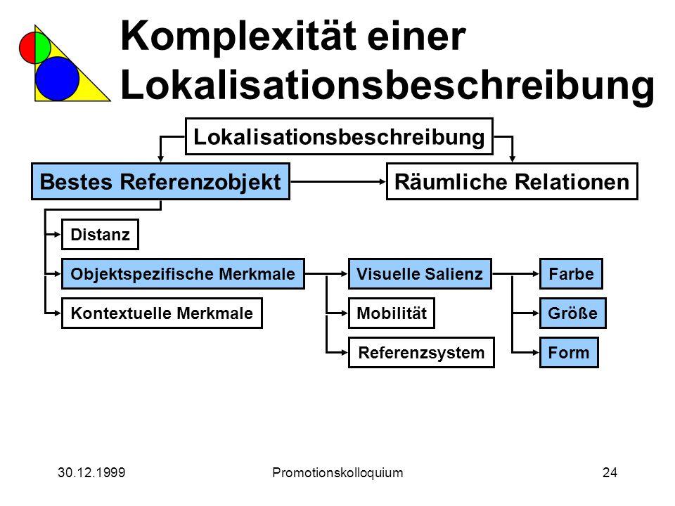 30.12.1999Promotionskolloquium24 Komplexität einer Lokalisationsbeschreibung Lokalisationsbeschreibung Bestes ReferenzobjektRäumliche Relationen Form