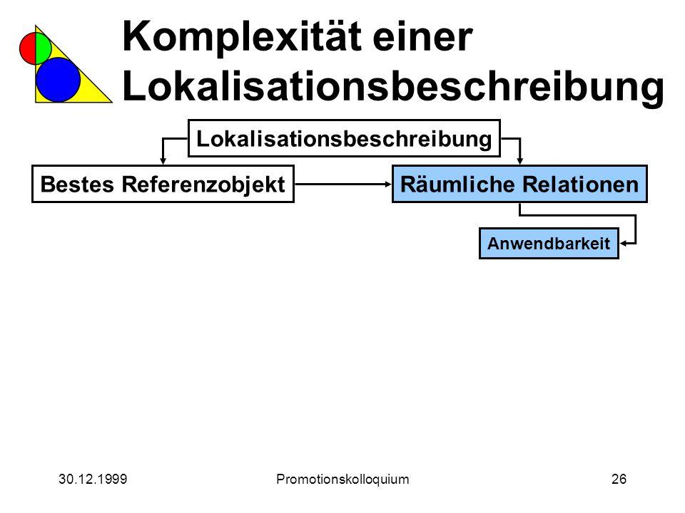 30.12.1999Promotionskolloquium26 Komplexität einer Lokalisationsbeschreibung Lokalisationsbeschreibung Bestes ReferenzobjektRäumliche Relationen Anwen