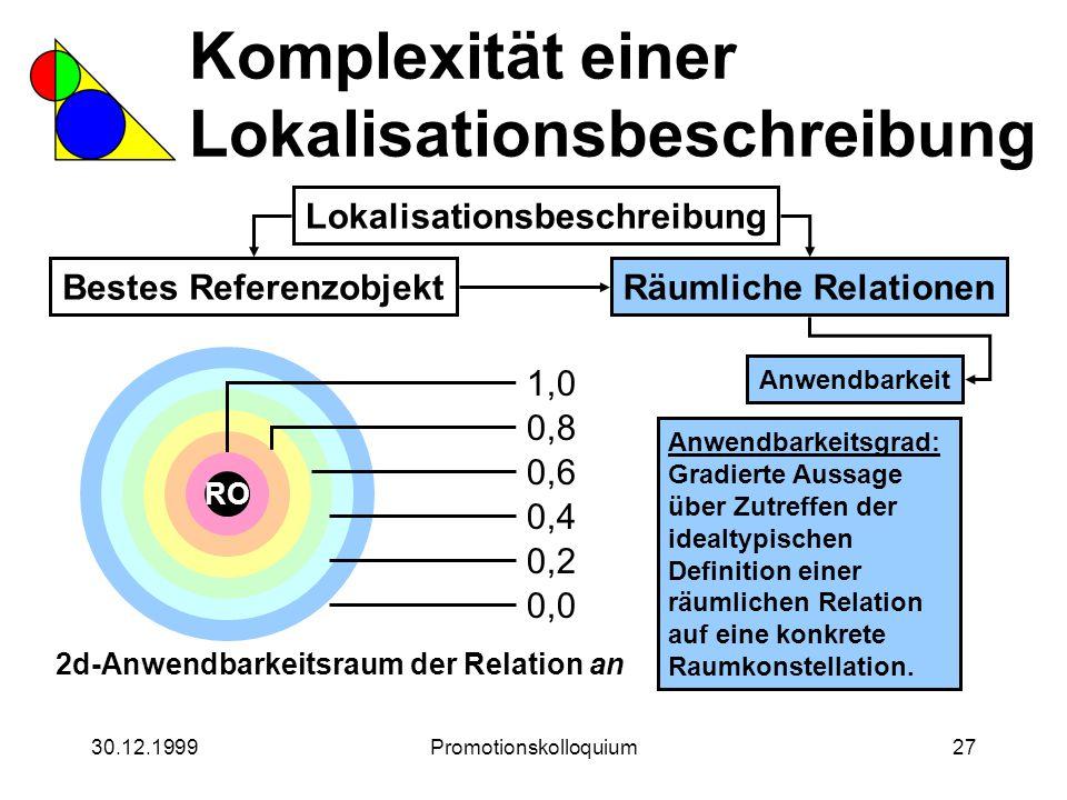 30.12.1999Promotionskolloquium27 Komplexität einer Lokalisationsbeschreibung Lokalisationsbeschreibung Bestes ReferenzobjektRäumliche Relationen Anwen