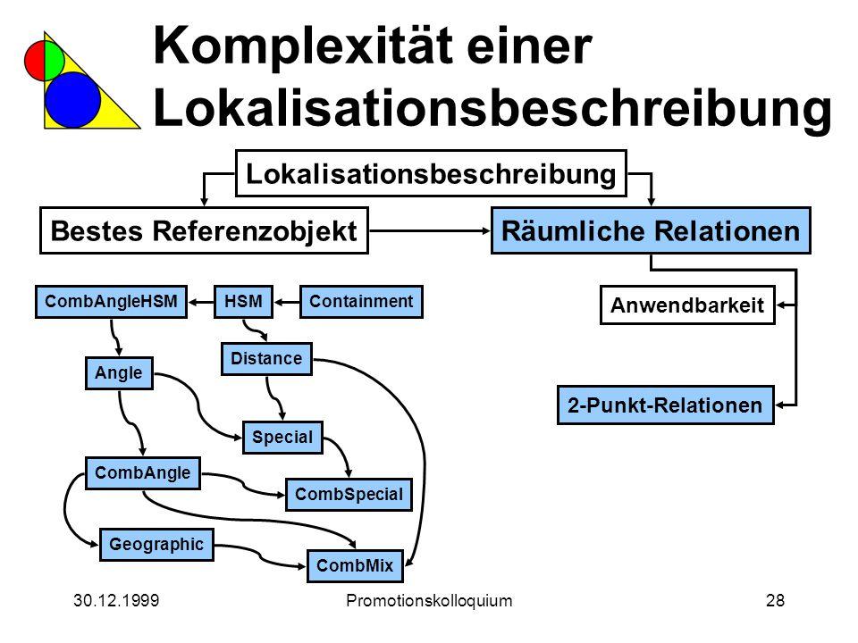 30.12.1999Promotionskolloquium28 Komplexität einer Lokalisationsbeschreibung Lokalisationsbeschreibung Bestes ReferenzobjektRäumliche Relationen Anwen
