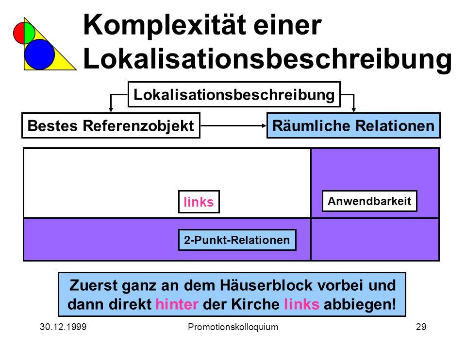 30.12.1999Promotionskolloquium29 Komplexität einer Lokalisationsbeschreibung Lokalisationsbeschreibung Bestes ReferenzobjektRäumliche Relationen Zuers