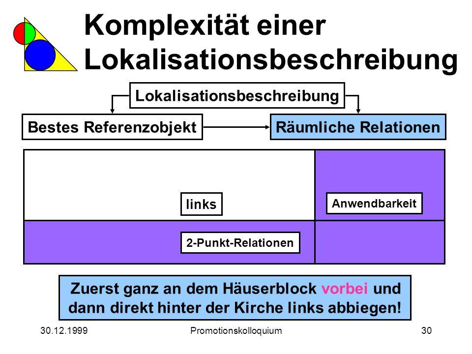 30.12.1999Promotionskolloquium30 Komplexität einer Lokalisationsbeschreibung Lokalisationsbeschreibung Bestes ReferenzobjektRäumliche Relationen Zuers