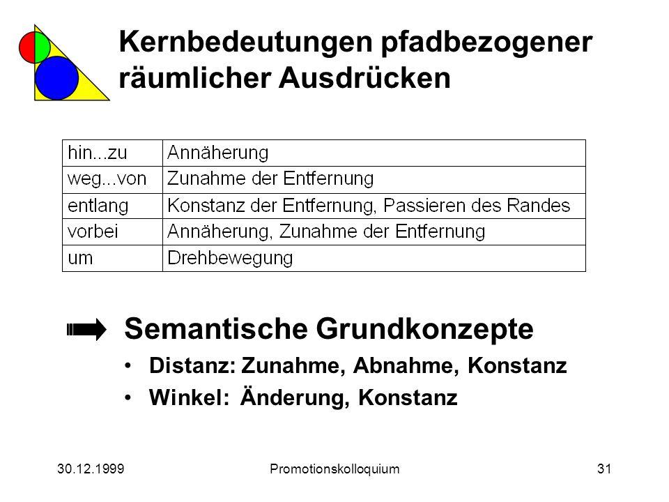 30.12.1999Promotionskolloquium31 Semantische Grundkonzepte Distanz: Zunahme, Abnahme, Konstanz Winkel: Änderung, Konstanz Kernbedeutungen pfadbezogene