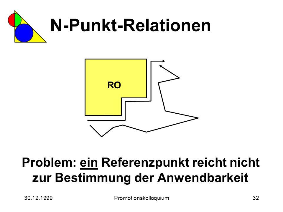 30.12.1999Promotionskolloquium32 N-Punkt-Relationen Problem: ein Referenzpunkt reicht nicht zur Bestimmung der Anwendbarkeit RO