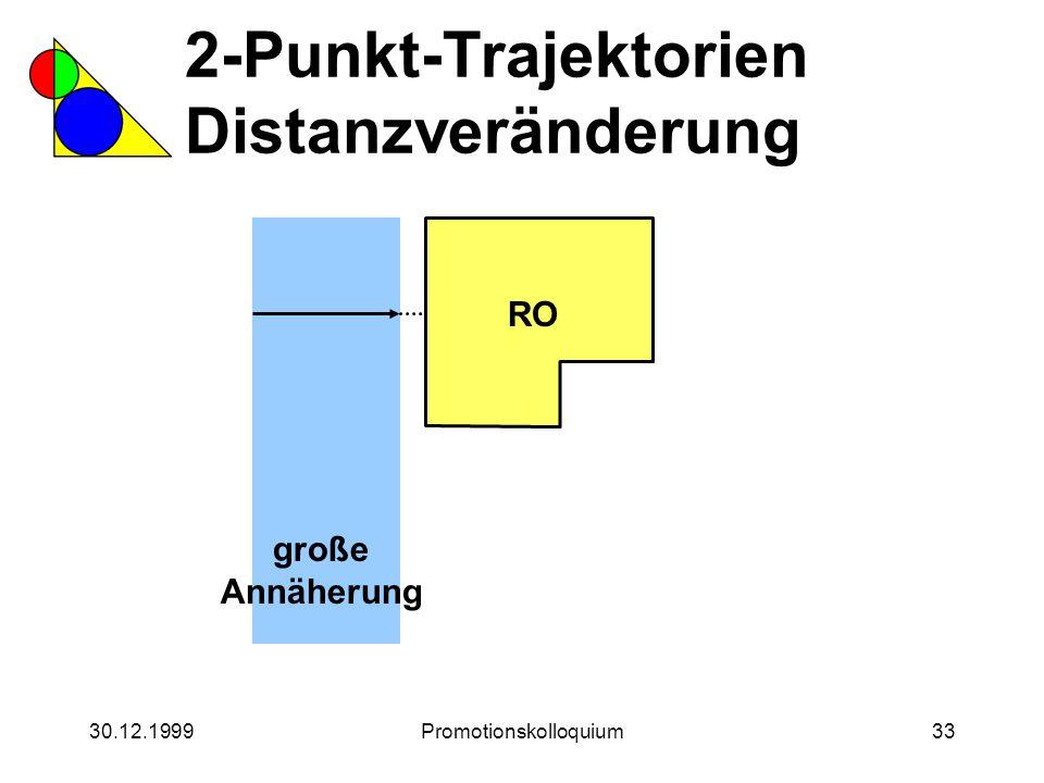30.12.1999Promotionskolloquium33 2-Punkt-Trajektorien Distanzveränderung RO große Annäherung