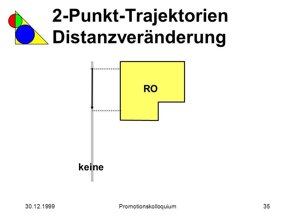 30.12.1999Promotionskolloquium35 2-Punkt-Trajektorien Distanzveränderung RO keine