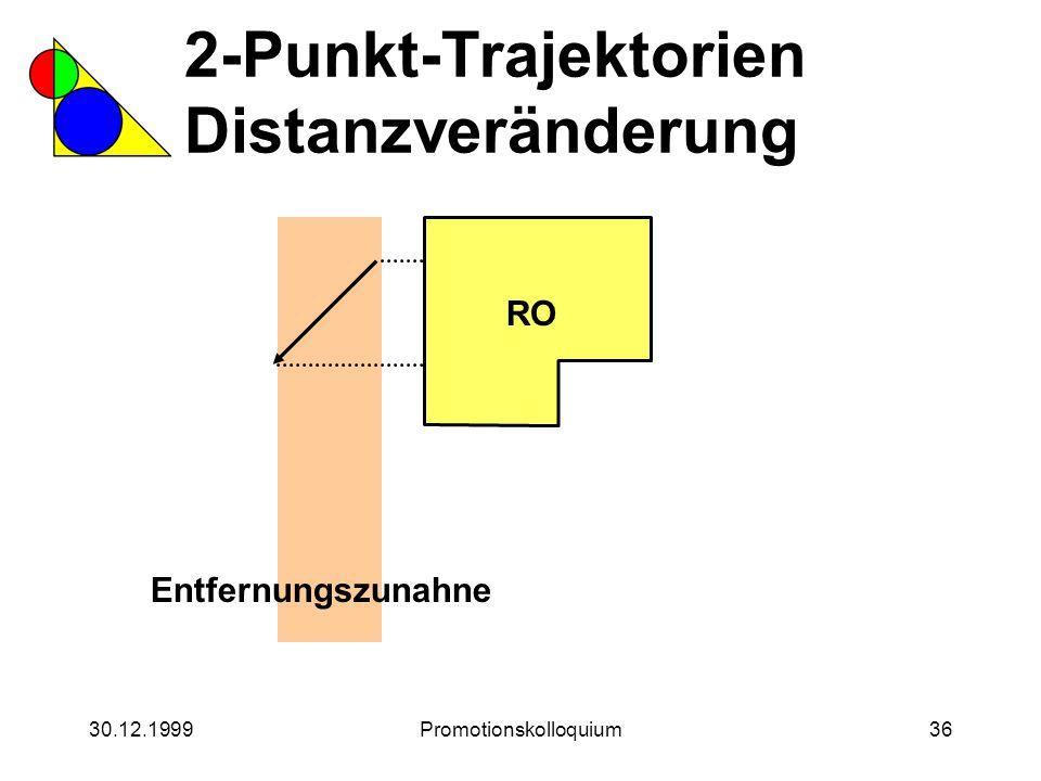 30.12.1999Promotionskolloquium36 2-Punkt-Trajektorien Distanzveränderung RO Entfernungszunahne