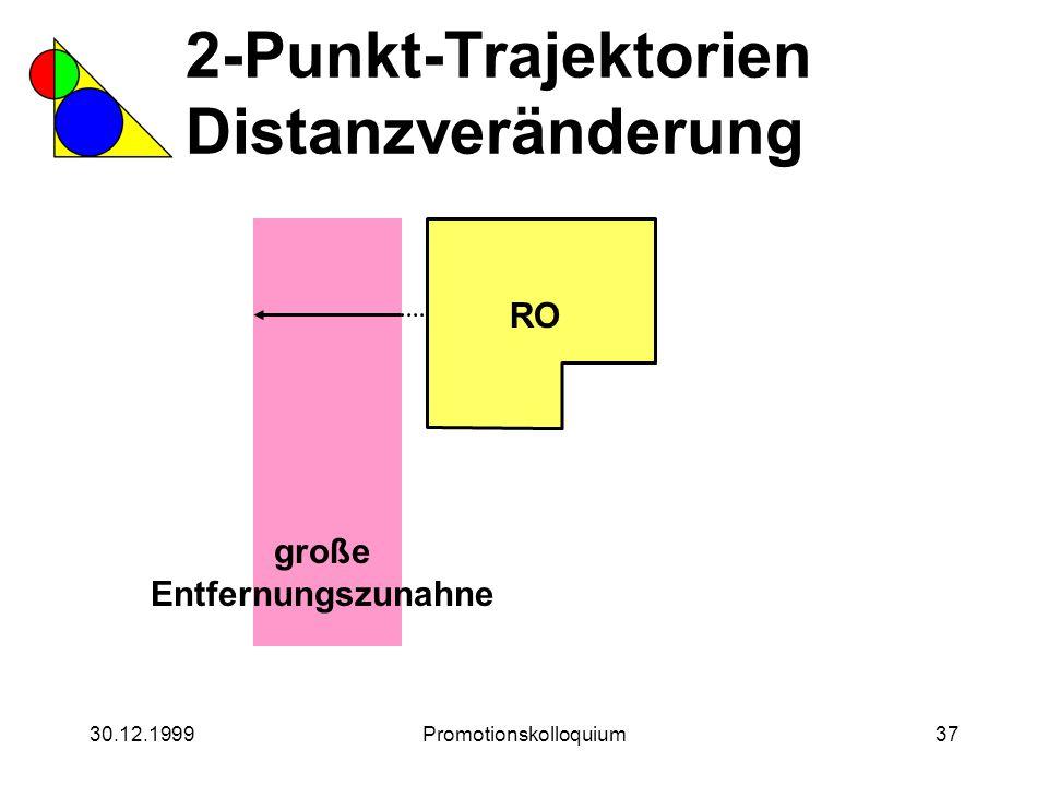 30.12.1999Promotionskolloquium37 2-Punkt-Trajektorien Distanzveränderung RO große Entfernungszunahne