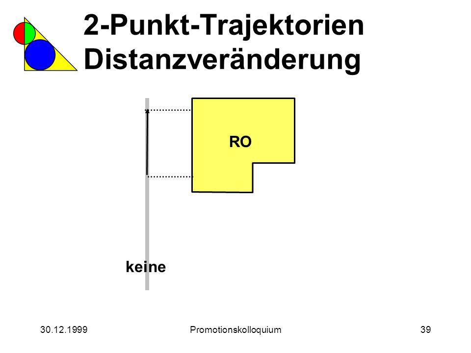 30.12.1999Promotionskolloquium39 2-Punkt-Trajektorien Distanzveränderung RO keine
