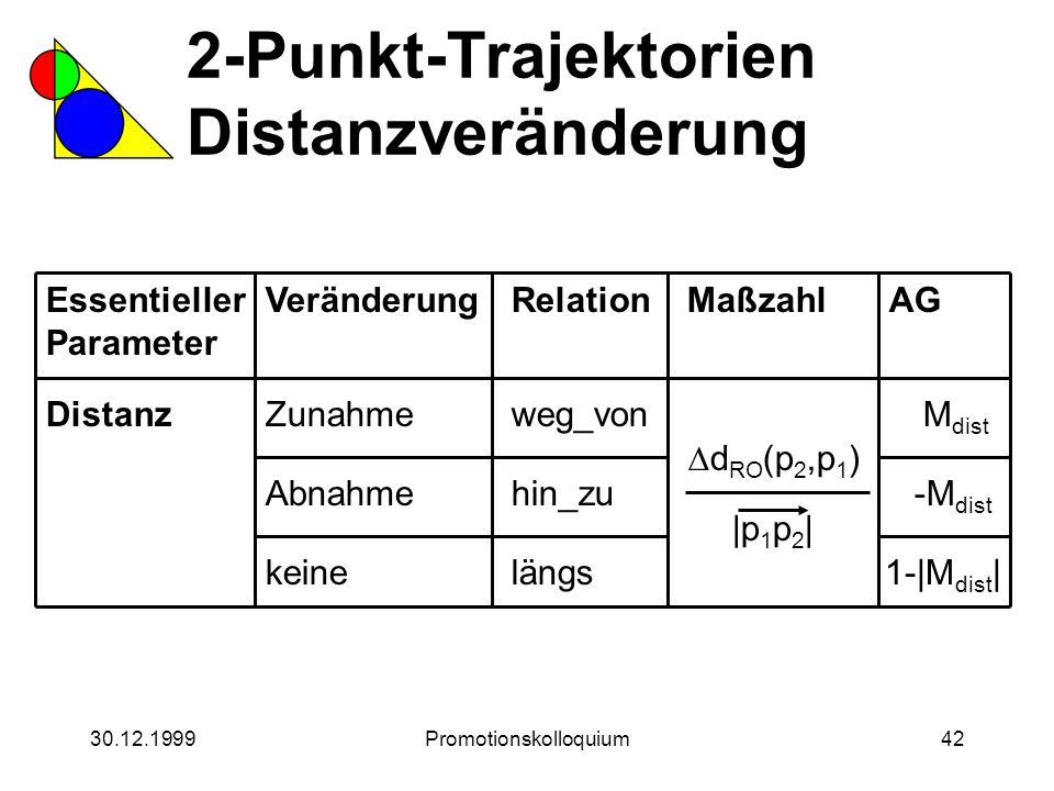 30.12.1999Promotionskolloquium42 2-Punkt-Trajektorien Distanzveränderung Essentieller Parameter DistanzZunahme Veränderung Abnahme keineRelation weg_v