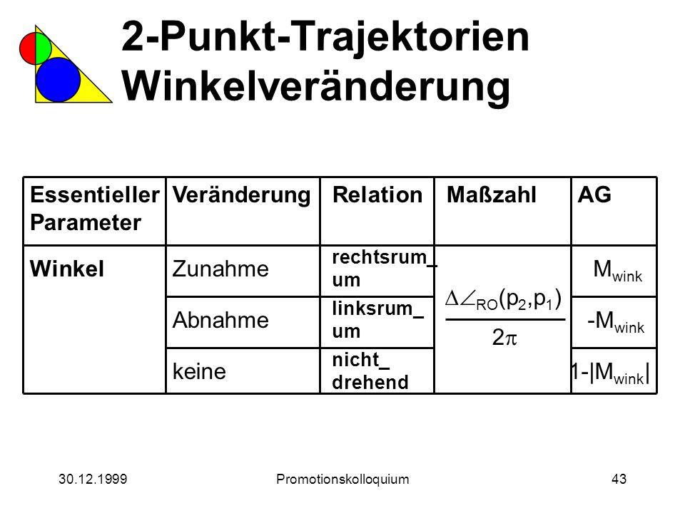 30.12.1999Promotionskolloquium43 2-Punkt-Trajektorien Winkelveränderung Essentieller Parameter WinkelZunahme Veränderung Abnahme keineRelation rechtsr