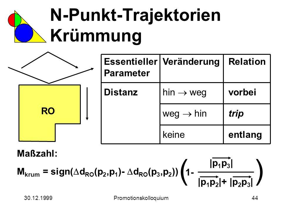 30.12.1999Promotionskolloquium44 N-Punkt-Trajektorien Krümmung Essentieller Parameter Distanz hin  weg Veränderung weg  hin keine Relation vorbei tr