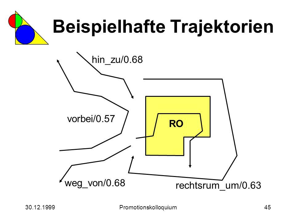30.12.1999Promotionskolloquium45 Beispielhafte Trajektorien hin_zu/0.68 rechtsrum_um/0.63 vorbei/0.57 weg_von/0.68 durch/0.71 RO
