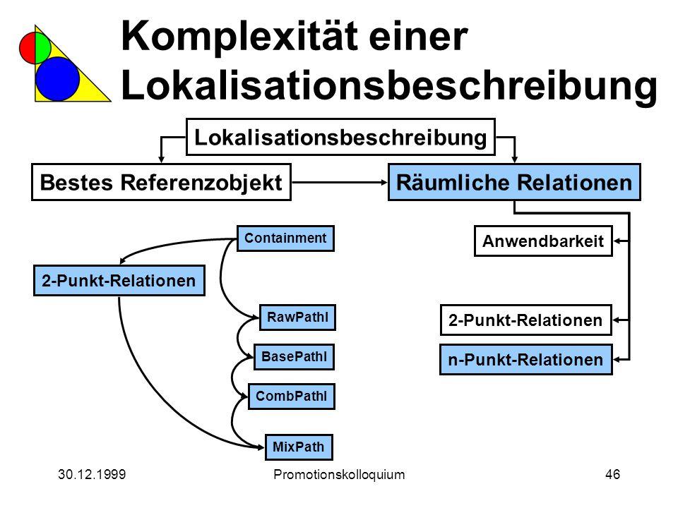30.12.1999Promotionskolloquium46 Komplexität einer Lokalisationsbeschreibung Lokalisationsbeschreibung Bestes ReferenzobjektRäumliche Relationen Anwen