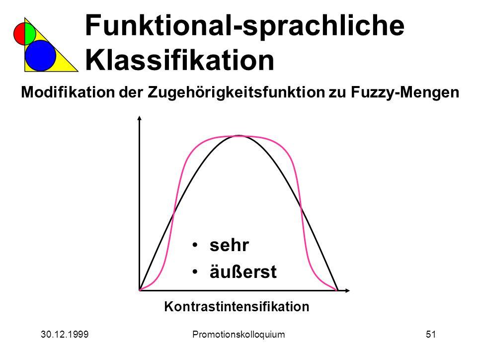 30.12.1999Promotionskolloquium51 Funktional-sprachliche Klassifikation Modifikation der Zugehörigkeitsfunktion zu Fuzzy-Mengen Kontrastintensifikation