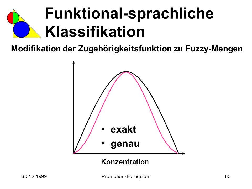 30.12.1999Promotionskolloquium53 Funktional-sprachliche Klassifikation Modifikation der Zugehörigkeitsfunktion zu Fuzzy-Mengen Konzentration exakt gen