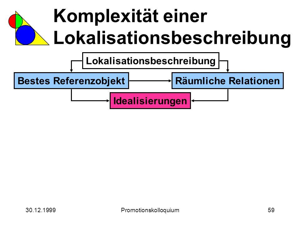 30.12.1999Promotionskolloquium59 Komplexität einer Lokalisationsbeschreibung Lokalisationsbeschreibung Bestes ReferenzobjektRäumliche Relationen Ideal