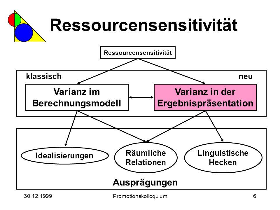 30.12.1999Promotionskolloquium6 Ressourcensensitivität Varianz in der Ergebnispräsentation Idealisierungen Linguistische Hecken klassischneu Räumliche