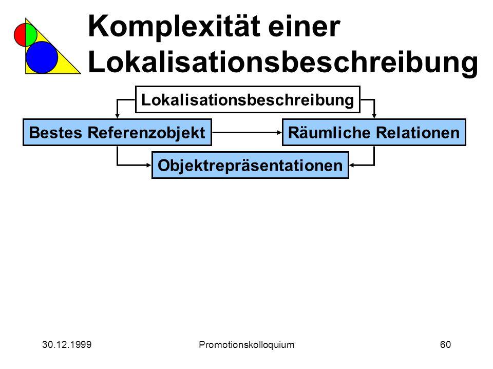 30.12.1999Promotionskolloquium60 Komplexität einer Lokalisationsbeschreibung Lokalisationsbeschreibung Bestes ReferenzobjektRäumliche Relationen Objek