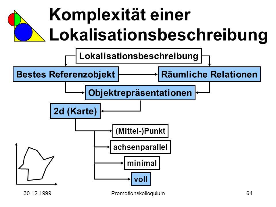 30.12.1999Promotionskolloquium64 Komplexität einer Lokalisationsbeschreibung Lokalisationsbeschreibung Bestes ReferenzobjektRäumliche Relationen Objek