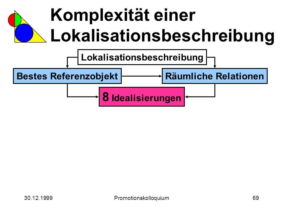 30.12.1999Promotionskolloquium69 Komplexität einer Lokalisationsbeschreibung Lokalisationsbeschreibung Bestes ReferenzobjektRäumliche Relationen 8 Ide