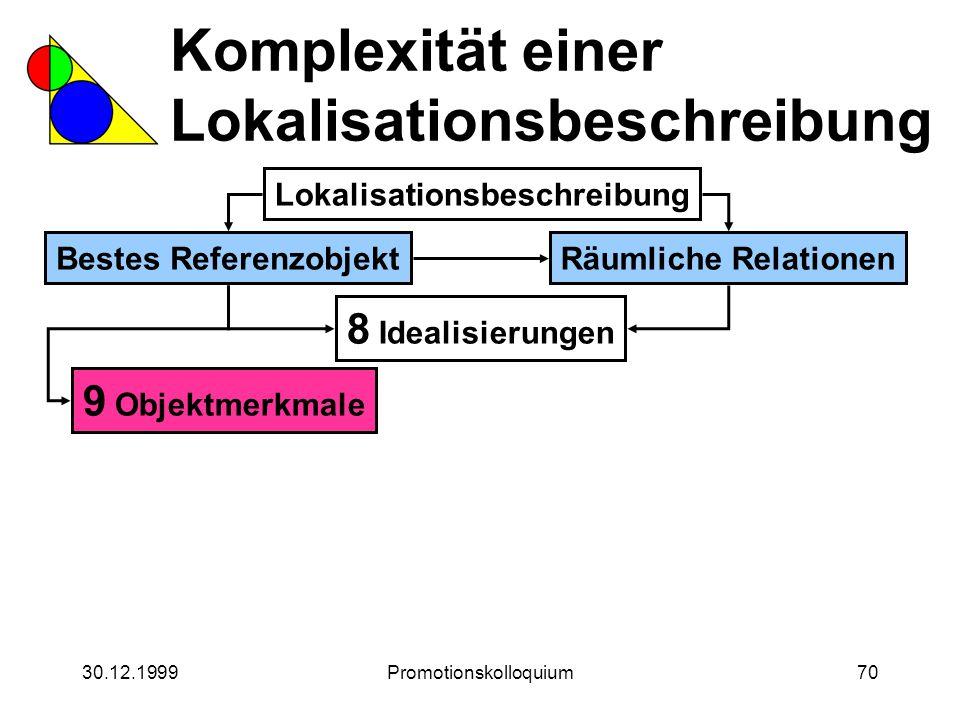30.12.1999Promotionskolloquium70 Komplexität einer Lokalisationsbeschreibung Lokalisationsbeschreibung Bestes ReferenzobjektRäumliche Relationen 8 Ide