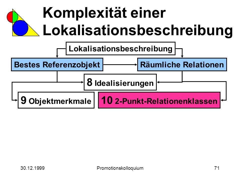30.12.1999Promotionskolloquium71 Komplexität einer Lokalisationsbeschreibung Lokalisationsbeschreibung Bestes ReferenzobjektRäumliche Relationen 8 Ide