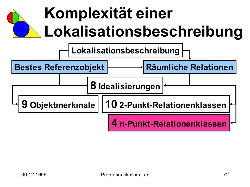 30.12.1999Promotionskolloquium72 Komplexität einer Lokalisationsbeschreibung Lokalisationsbeschreibung Bestes ReferenzobjektRäumliche Relationen 8 Ide