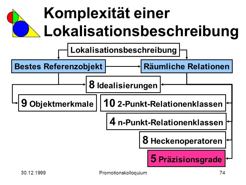 30.12.1999Promotionskolloquium74 Komplexität einer Lokalisationsbeschreibung Lokalisationsbeschreibung Bestes ReferenzobjektRäumliche Relationen 8 Ide