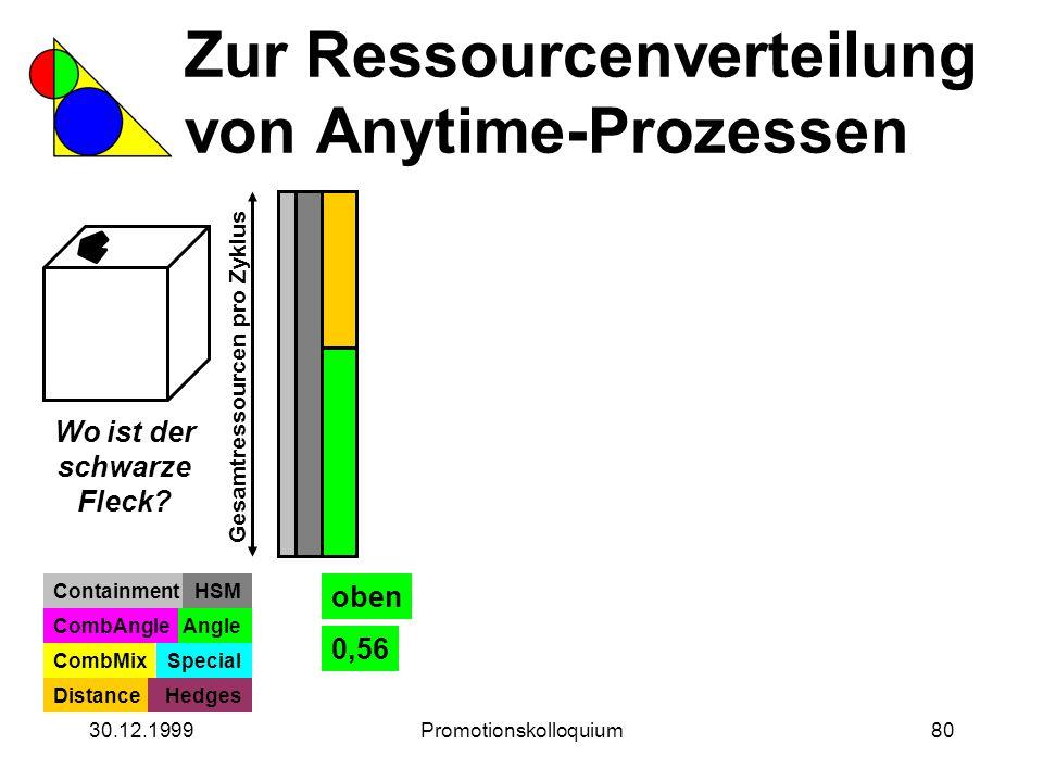 30.12.1999Promotionskolloquium80 Zur Ressourcenverteilung von Anytime-Prozessen Wo ist der schwarze Fleck? Gesamtressourcen pro Zyklus ContainmentHSM