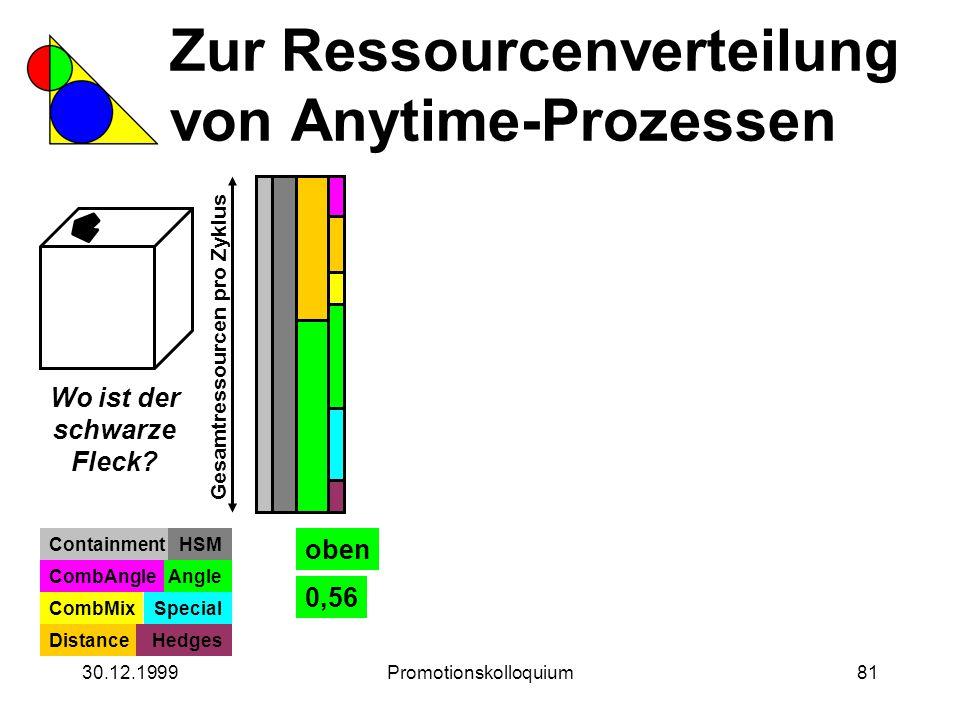 30.12.1999Promotionskolloquium81 Zur Ressourcenverteilung von Anytime-Prozessen Wo ist der schwarze Fleck? Gesamtressourcen pro Zyklus ContainmentHSM