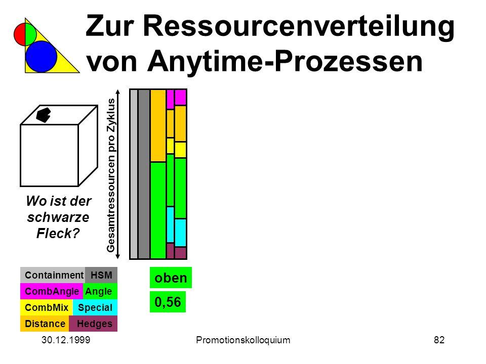 30.12.1999Promotionskolloquium82 Zur Ressourcenverteilung von Anytime-Prozessen Wo ist der schwarze Fleck? Gesamtressourcen pro Zyklus ContainmentHSM
