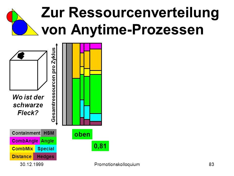30.12.1999Promotionskolloquium83 Zur Ressourcenverteilung von Anytime-Prozessen Wo ist der schwarze Fleck? Gesamtressourcen pro Zyklus ContainmentHSM