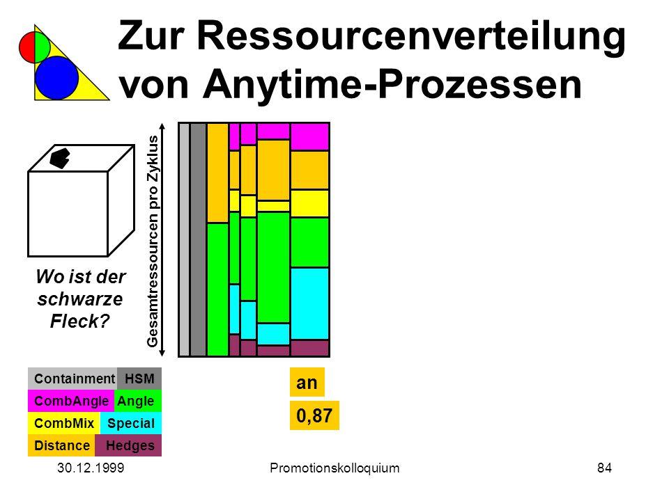 30.12.1999Promotionskolloquium84 Zur Ressourcenverteilung von Anytime-Prozessen Wo ist der schwarze Fleck? Gesamtressourcen pro Zyklus ContainmentHSM