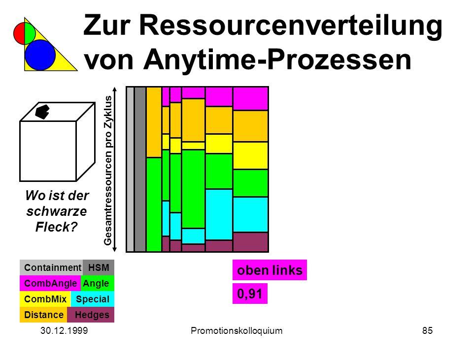 30.12.1999Promotionskolloquium85 Zur Ressourcenverteilung von Anytime-Prozessen Wo ist der schwarze Fleck? Gesamtressourcen pro Zyklus ContainmentHSM