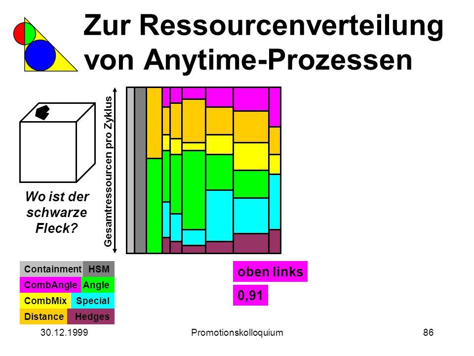 30.12.1999Promotionskolloquium86 Zur Ressourcenverteilung von Anytime-Prozessen Wo ist der schwarze Fleck? Gesamtressourcen pro Zyklus ContainmentHSM