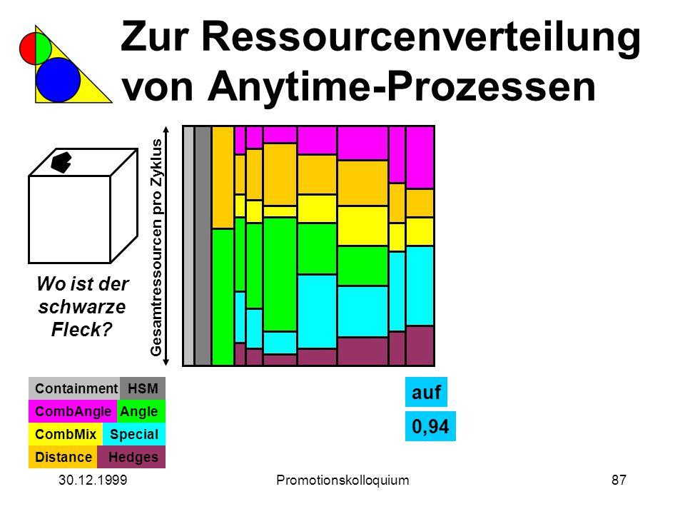 30.12.1999Promotionskolloquium87 Zur Ressourcenverteilung von Anytime-Prozessen Wo ist der schwarze Fleck? Gesamtressourcen pro Zyklus ContainmentHSM