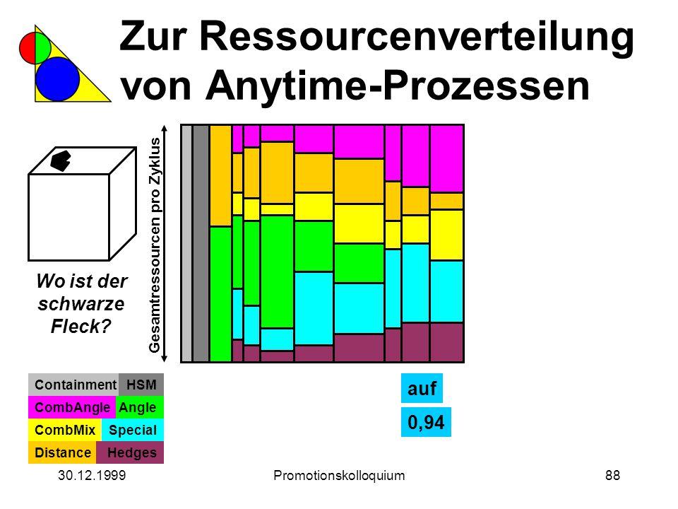 30.12.1999Promotionskolloquium88 Zur Ressourcenverteilung von Anytime-Prozessen Wo ist der schwarze Fleck? Gesamtressourcen pro Zyklus ContainmentHSM