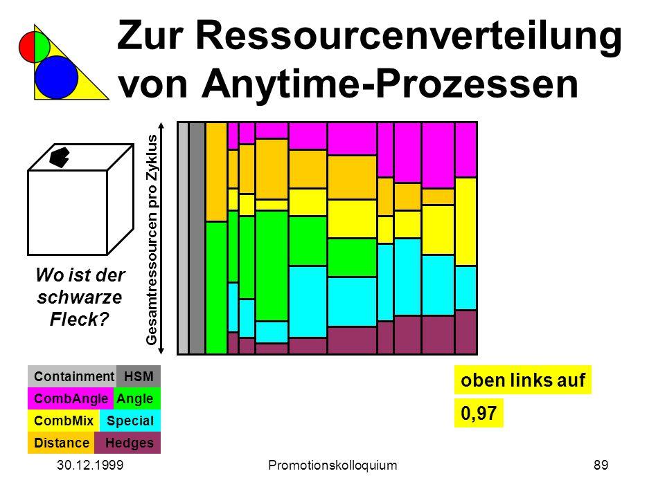 30.12.1999Promotionskolloquium89 Zur Ressourcenverteilung von Anytime-Prozessen Wo ist der schwarze Fleck? Gesamtressourcen pro Zyklus ContainmentHSM