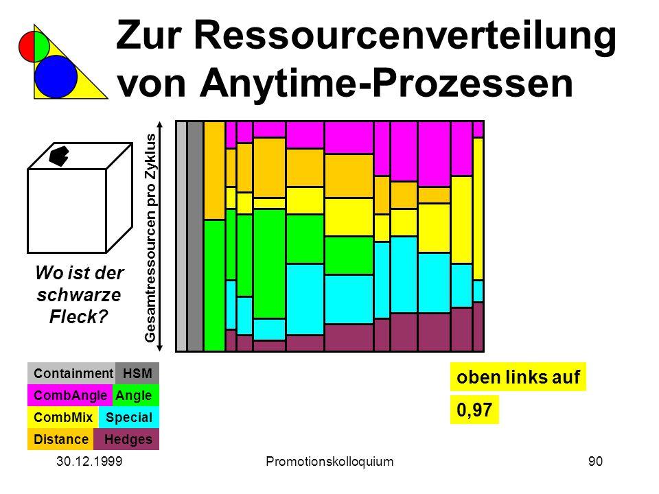 30.12.1999Promotionskolloquium90 Zur Ressourcenverteilung von Anytime-Prozessen Wo ist der schwarze Fleck? Gesamtressourcen pro Zyklus ContainmentHSM