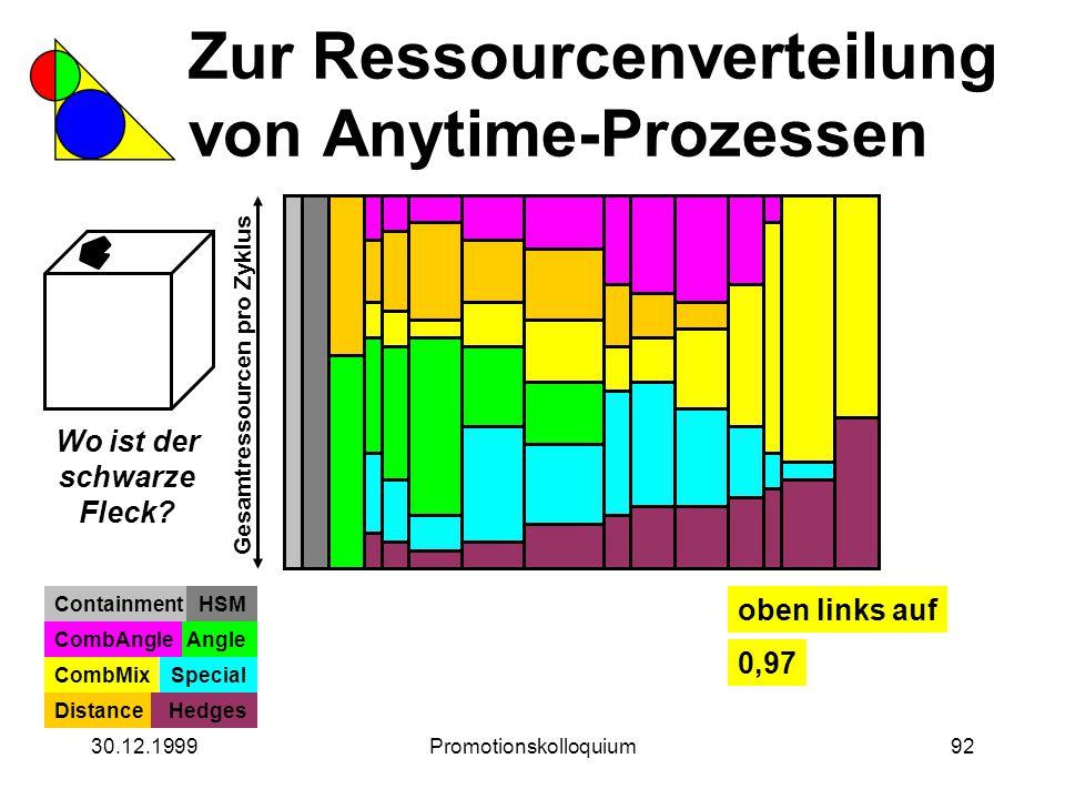 30.12.1999Promotionskolloquium92 Zur Ressourcenverteilung von Anytime-Prozessen Wo ist der schwarze Fleck? Gesamtressourcen pro Zyklus ContainmentHSM