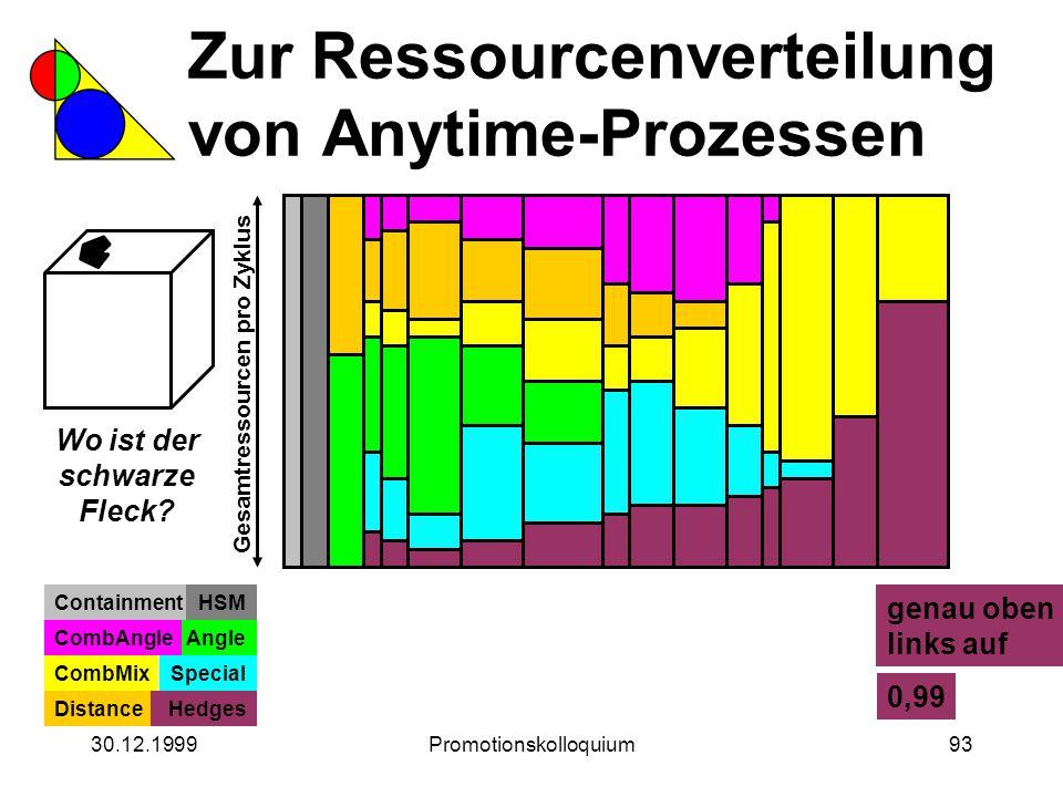 30.12.1999Promotionskolloquium93 Zur Ressourcenverteilung von Anytime-Prozessen Wo ist der schwarze Fleck? Gesamtressourcen pro Zyklus ContainmentHSM